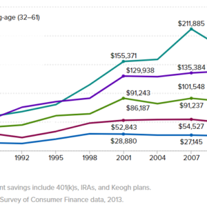how much each age bracket has saved in their retirement account