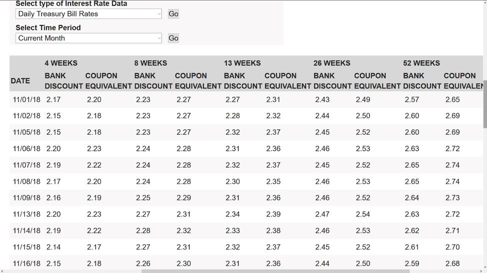 Treasury Rates